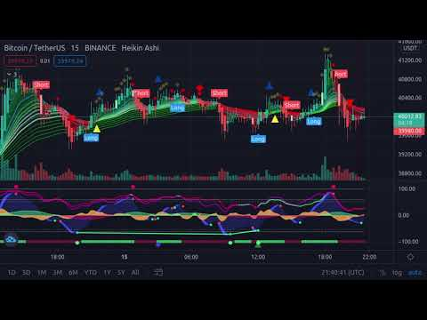 Bitcoin BTC/Ethereum ETH Live Indicator 24/7 Buy/sell Signals