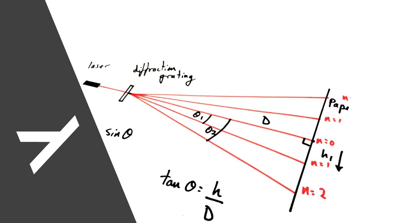 how to make a spectroscope with a diffraction grating