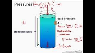 Introduction to Pressure