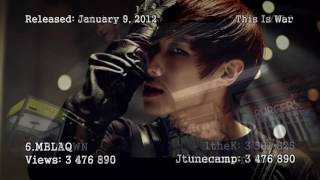 Top 15 Most Viewed J.Tune Camp Artists MV's