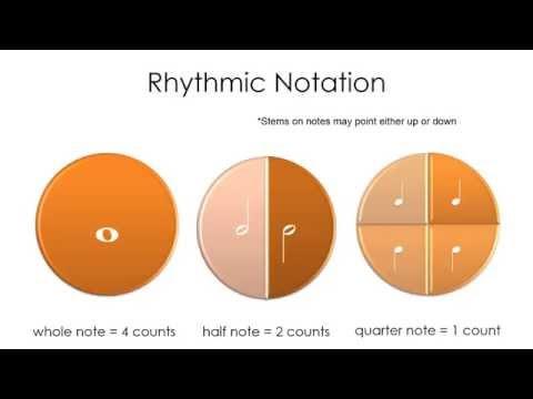 Rhythmic Notation
