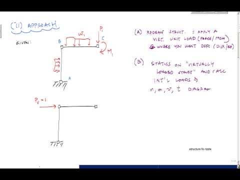 Method of Virtual Work - Structural Analysis