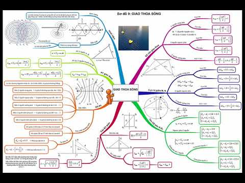 Tổng ôn lý thuyết vật lý 12 || chương 2 sóng cơ || ôn thi THPT quốc gia