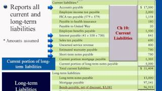 Financial Accounting: Bond Prices (Premiums) & Corporations (Paid-in Capital & the Balance Sheet)