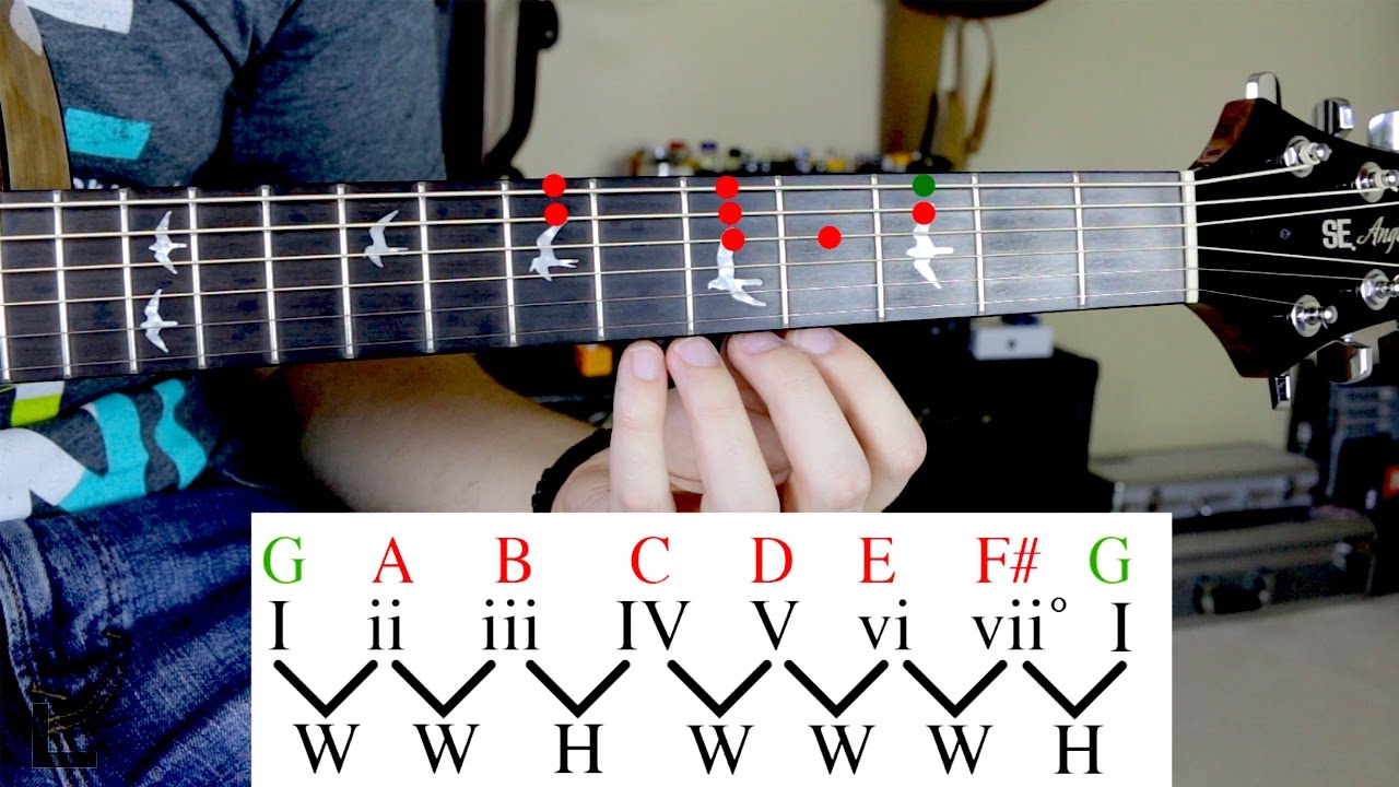 difference between guitar scales and modes relationship