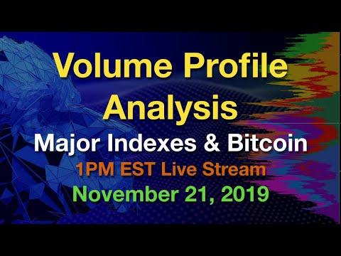 Volume Profile Analysis – Major Indexes and Bitcoin