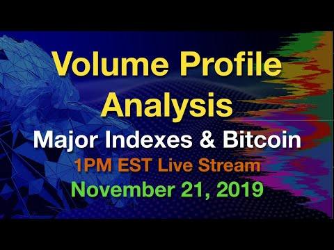 Volume Profile Analysis – Major Indexes and Bitcoin