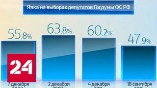 Россия в цифрах. Итоги выборов в Госдуму 2016 года