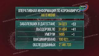 В Дагестане коронавирус подтвердился у 53 человек
