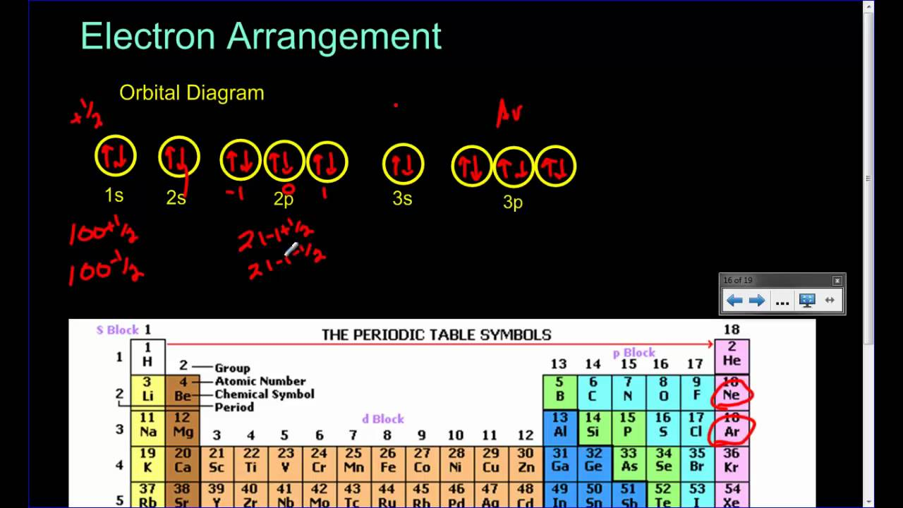 Orbital Diagram And Electron Configuration