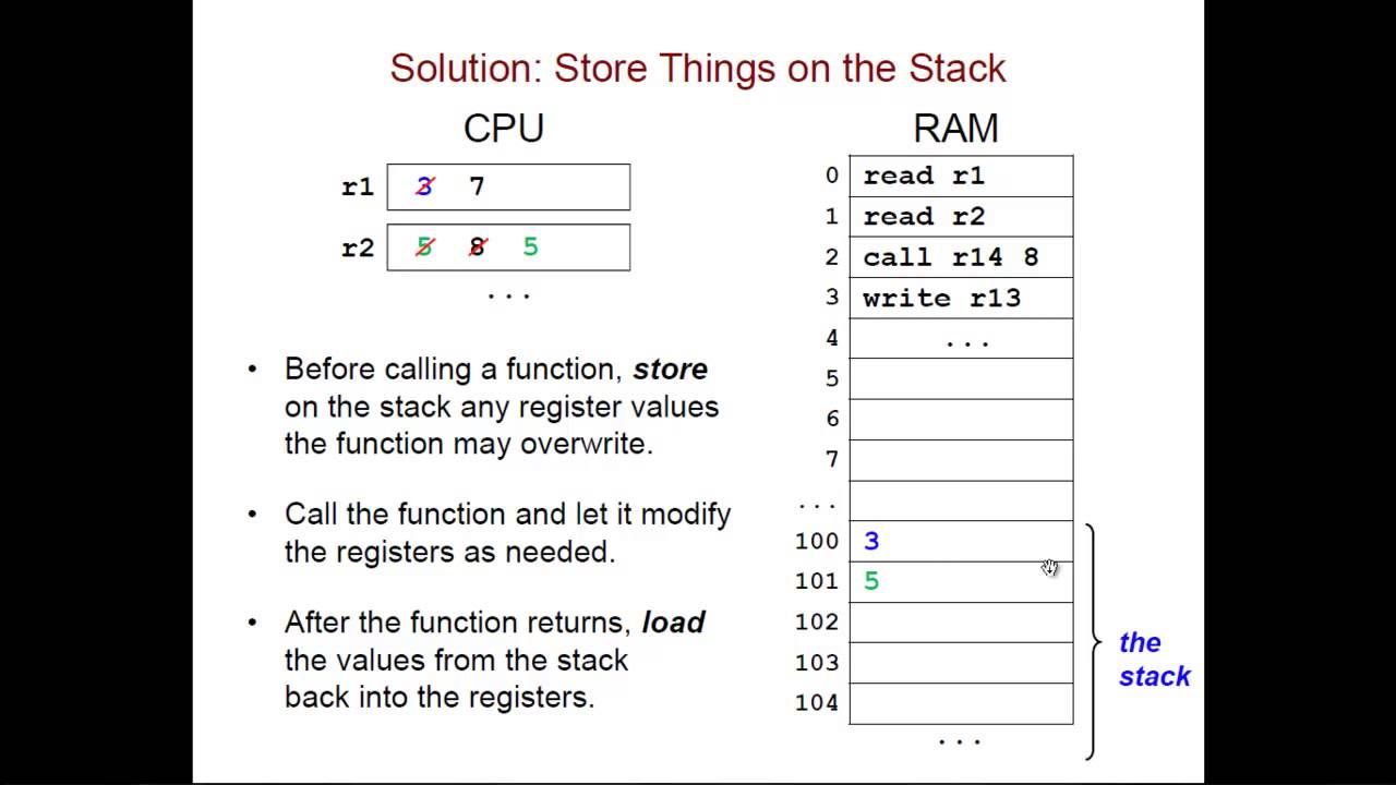 Using The Stack In Assembly Language