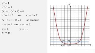Занятие 1. Понятие корня n - степени из действительного числа.