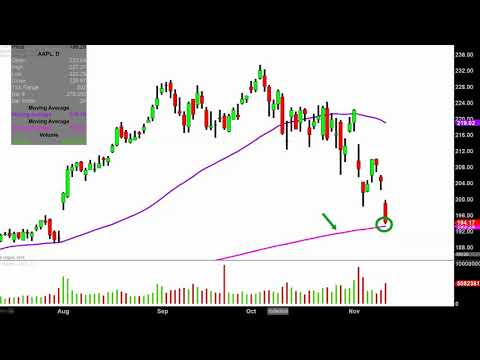 Apple Inc. - AAPL Stock Chart Technical Analysis for 11-12-18