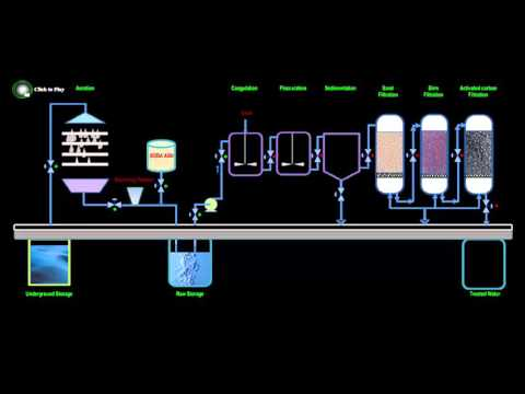 Animation of Simple Water Treatment Plant