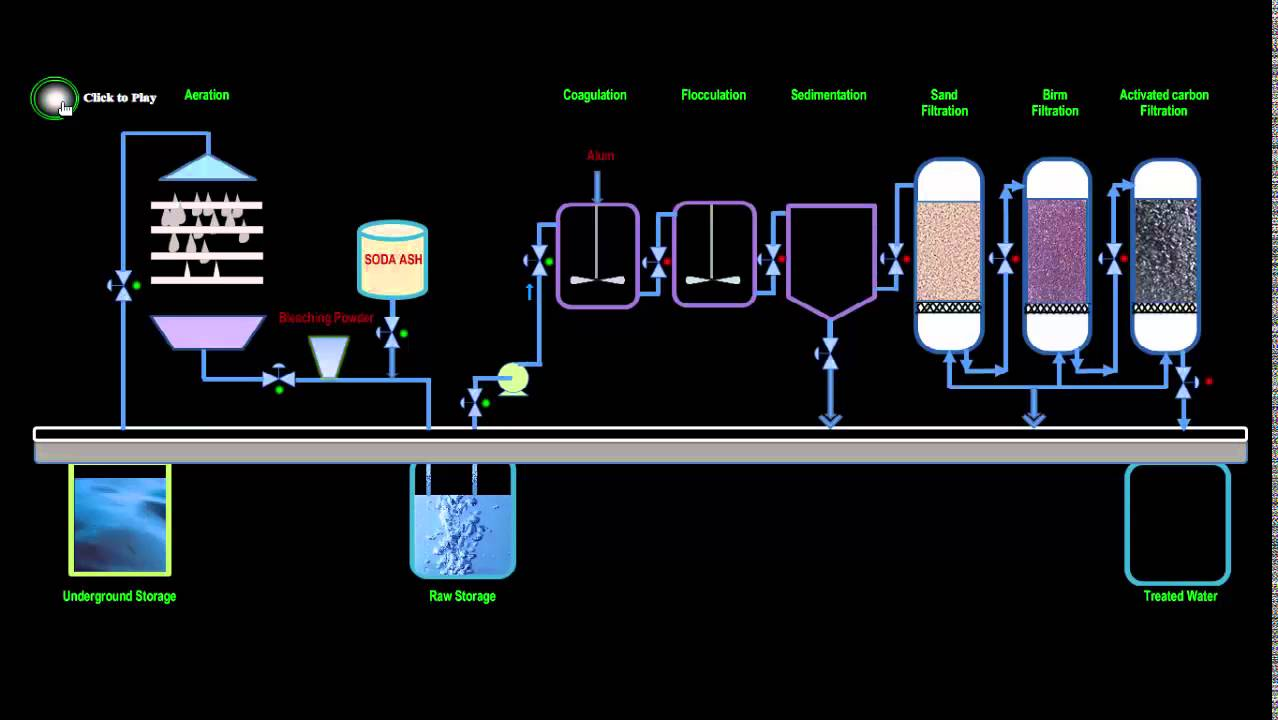 Animation Of Simple Water Treatment Plant Youtube