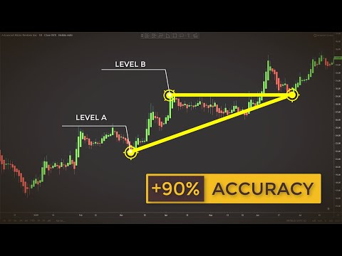 Trading With Ascending Triangles To Find Explosive Breakouts (Forex & Stock Trading Strategy)