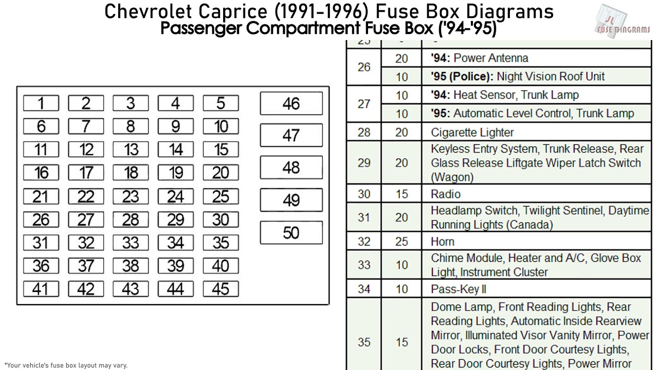 Chevrolet Caprice 1991 1996 Fuse Box Diagrams Youtube