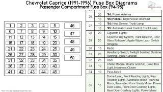 chevrolet caprice (1991-1996) fuse box diagrams  youtube