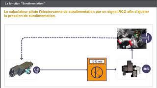 A 41 CONTROLE DE L'ALIMENTATION EN AIR  Suralimentation
