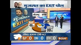 Exit Poll On IndiaTV BJP 46, Congress 45 leads in Saurashtra, Kutch