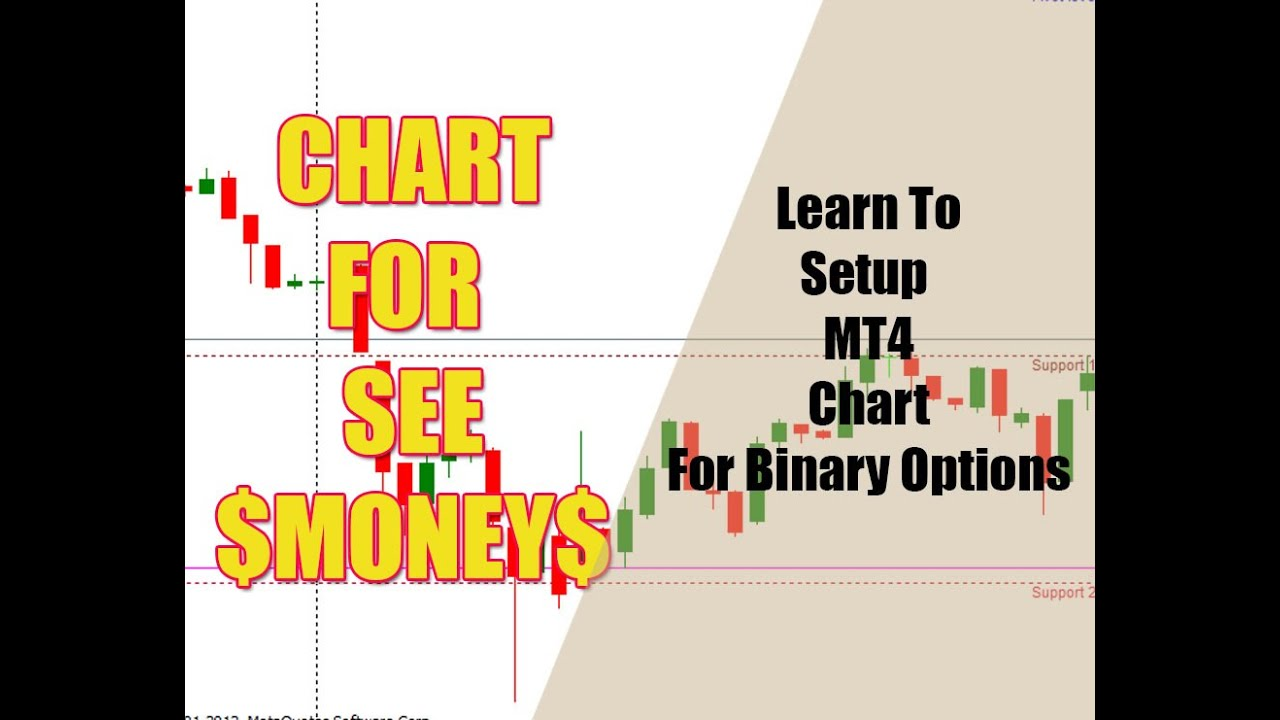 How to read binary option graphs