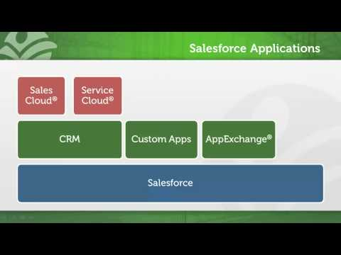 What is Salesforce.com?
