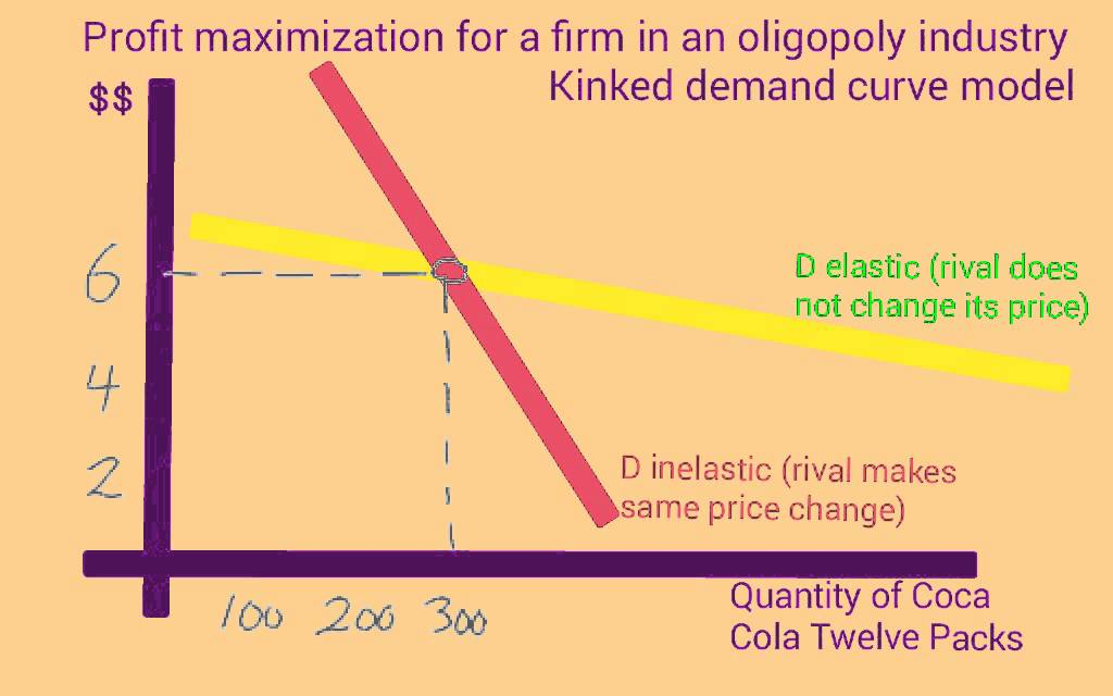 Profit Maximization For A Firm In An Oligopoly Industry The Kinked