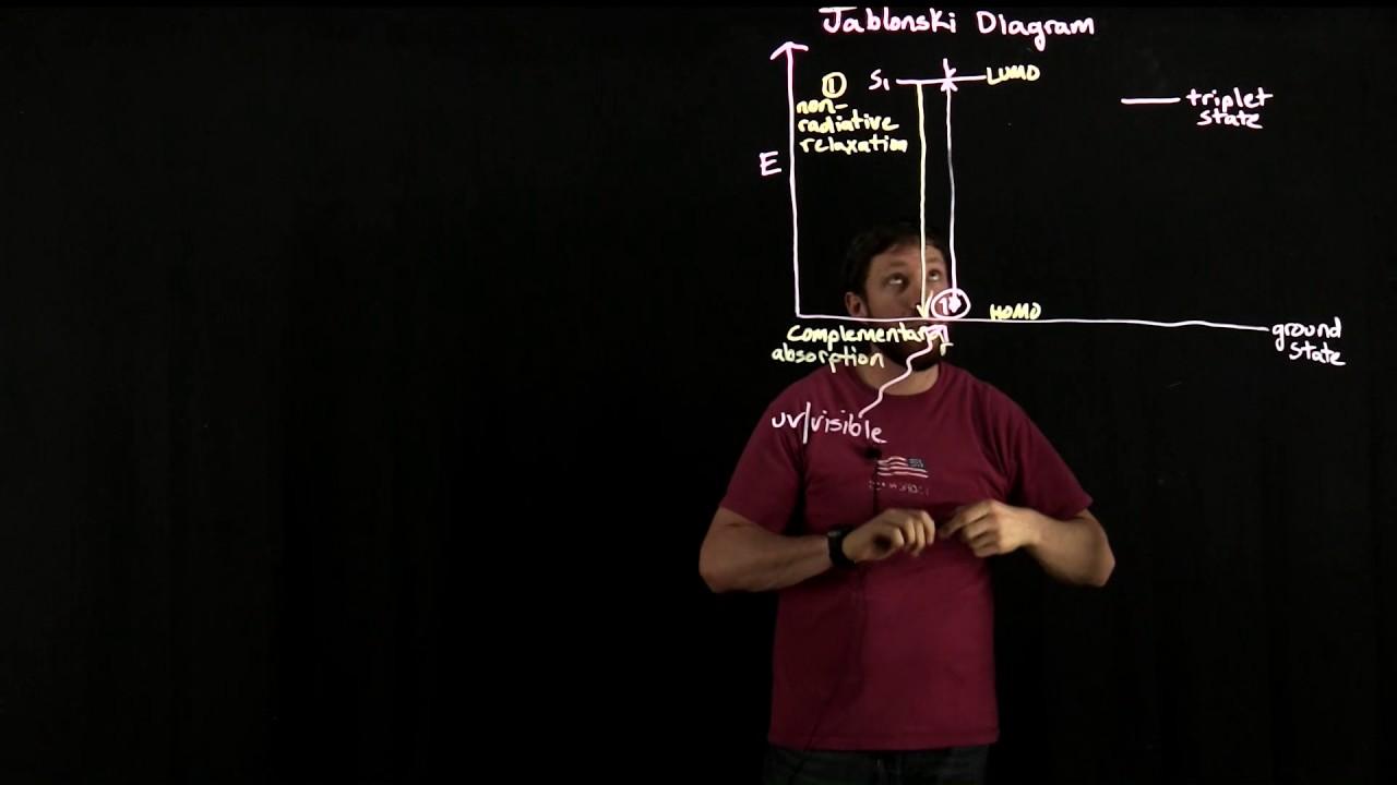 The jablonski diagram youtube the jablonski diagram ccuart Images