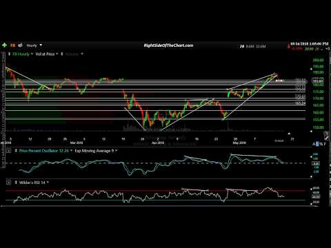 Stock Market Near-term Outlook 5-16-18