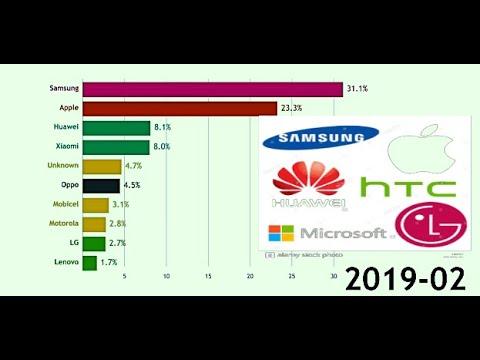 Top 10 Mobile Brands Market Share 2011- 2019