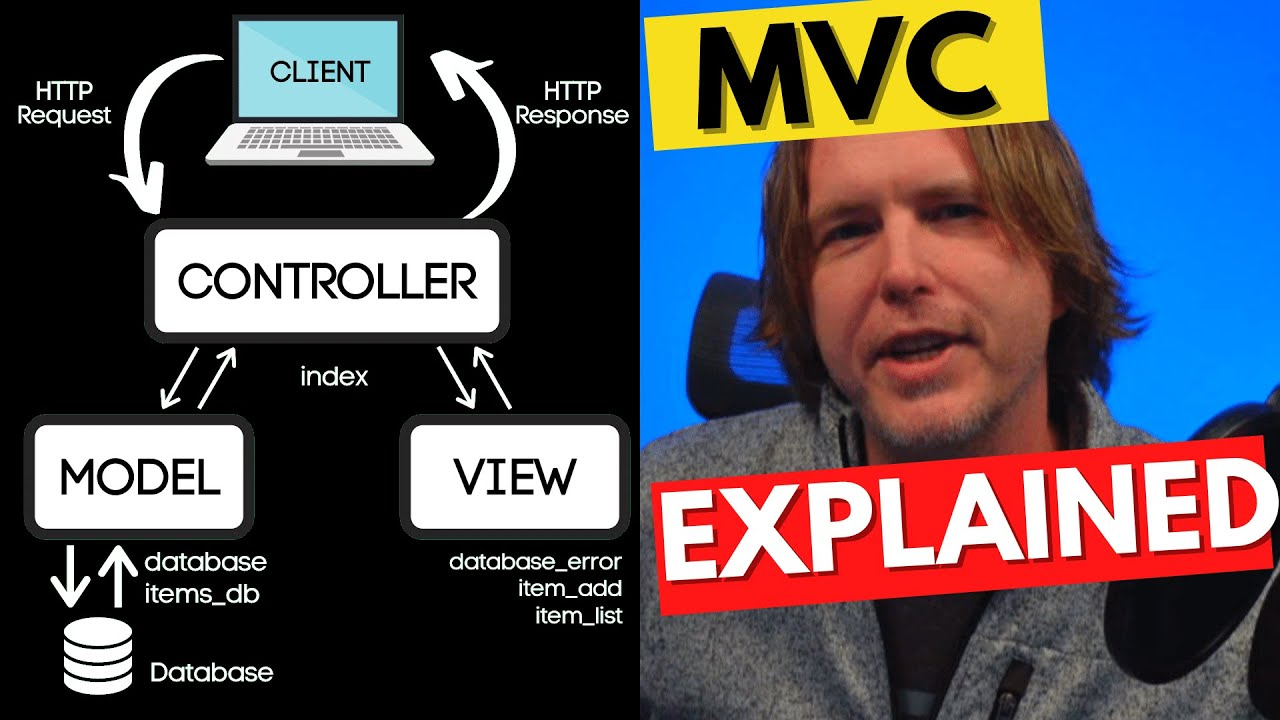 MVC - The Model View Controller Design Pattern Explained