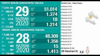 Son dakika : 29 HAZİRAN | Korona virüs vaka sayıları tablosu