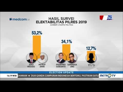 Survei Terbaru Charta Politika: Elektabilitas Jokowi-Ma'ruf Unggul Jauh