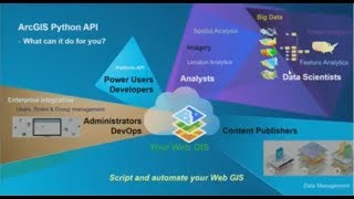 Administering ArcGIS Enterprise and ArcGIS Online with Python