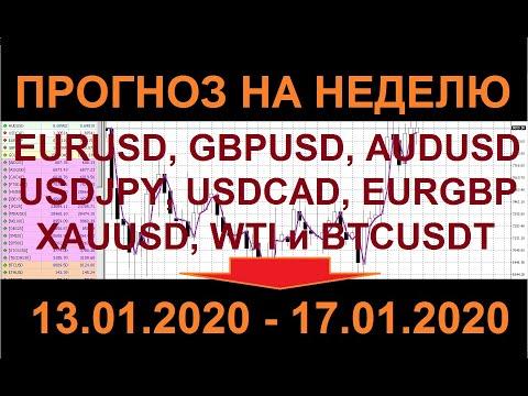Прогноз рынка форекс на неделю 13.01.2020 - 17.01.2020.