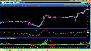 Forex 101 Made Simple Series Part 4 - RSI - Relative Strength Index and MACD