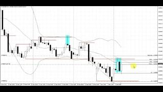 Break Retest Pattern | Live Forex Trade | EURGBP | 4 Hour Chart