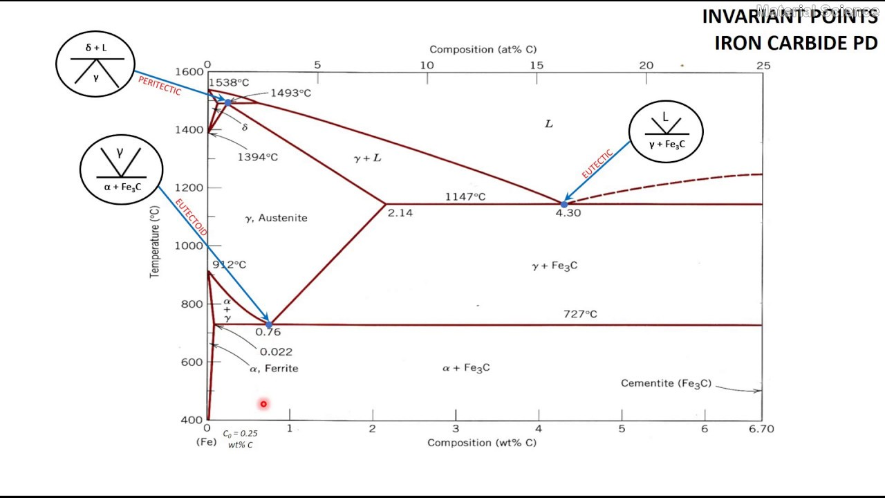 chapter 2 2 phase diagram invariant iron carbide phase diagram 13 [ 1280 x 720 Pixel ]