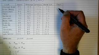 How To... Perform a Wilcoxon Signed Rank Test (By Hand)