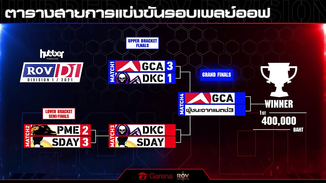 RoV Division 1/2021 Play-Off Day 1 by Hubber.gg