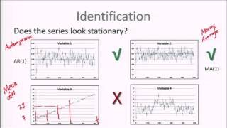 Module 3A : SESSION 2: IDENTIFICATION OF TIME SERIES DATA