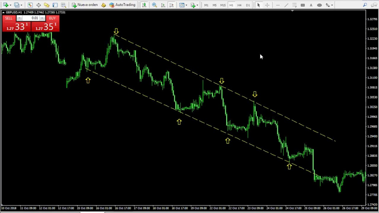 Forex Channel Trading Strategia explicat cu exemple