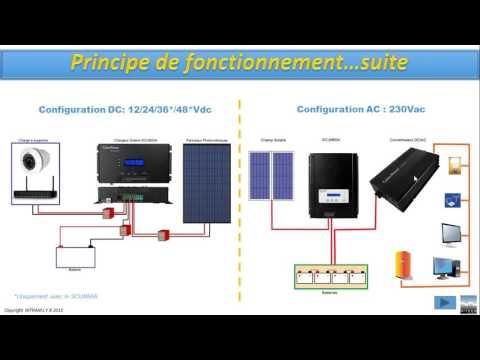 Solution Photovoltaïque de NITRAM