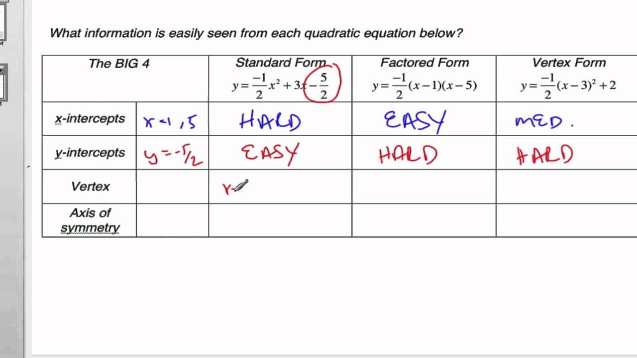 5 8 0 Three Forms Of Quadratic Equations
