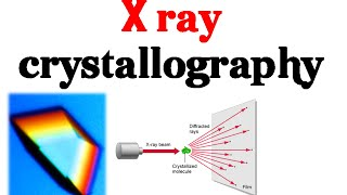 X ray crystallography basics explained