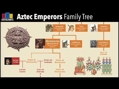 Aztec Emperors Family Tree