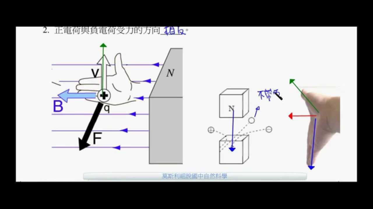 國三理化_電流磁效應_電荷在磁場中所受到的磁力【國中理化】 - YouTube