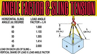 Sling angle and slİng tension,how to calculate sling tension in hindi,how to calculate sling tension
