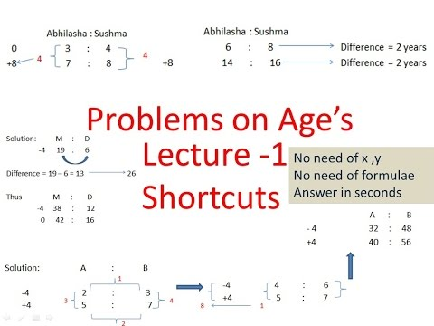 How to Solve Problem on Age's with shortcuts easily for competetive exams