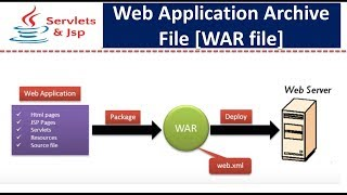 What is Web Application Archive File [WAR file]?